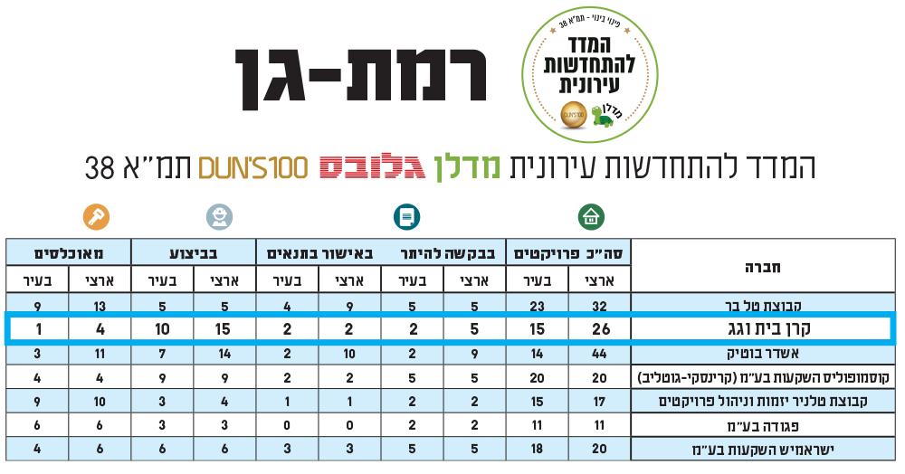 מדד גלובס מדלן להתחדשות עירונית - רמת גן